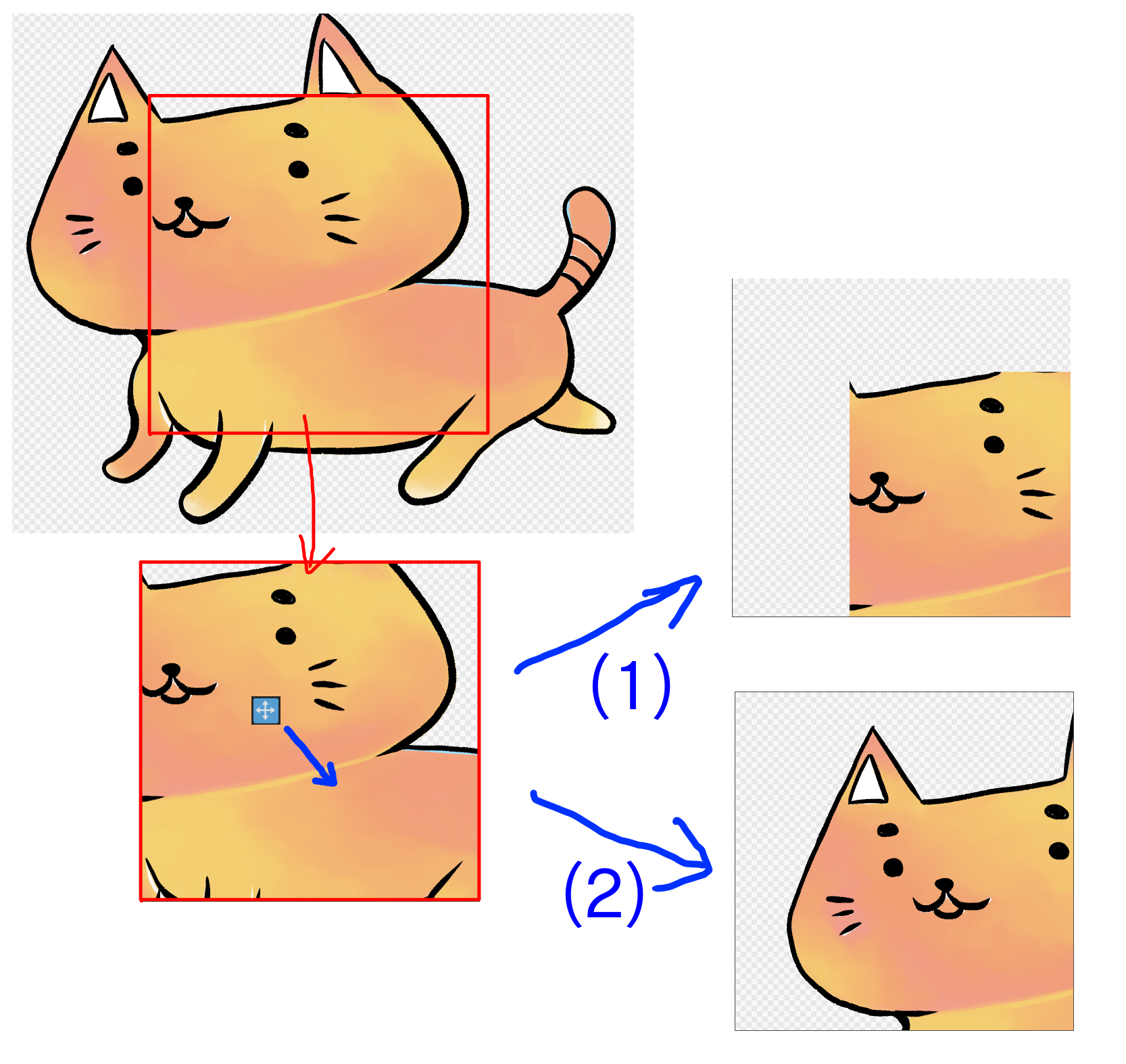 Difference when moving to the lower right after changing the canvas size
