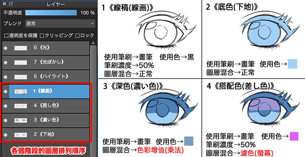 eye2P