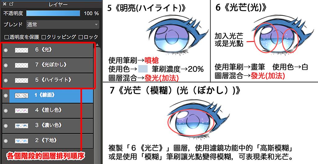eye3P